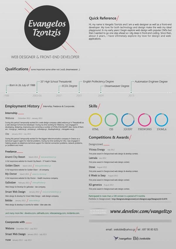 kreatywne CV